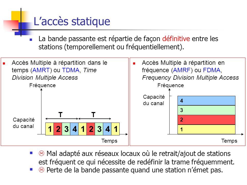L'accès statique La bande passante est répartie de façon définitive entre les stations (temporellement ou fréquentiellement).