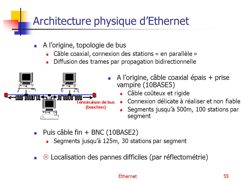 Architecture physique d'Ethernet
