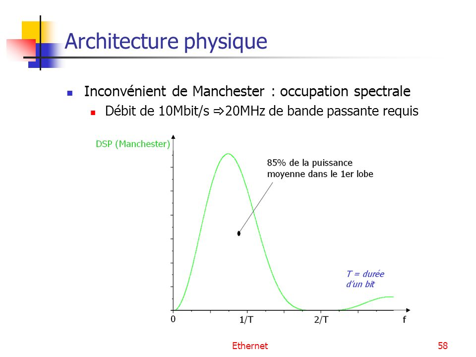 Architecture physique