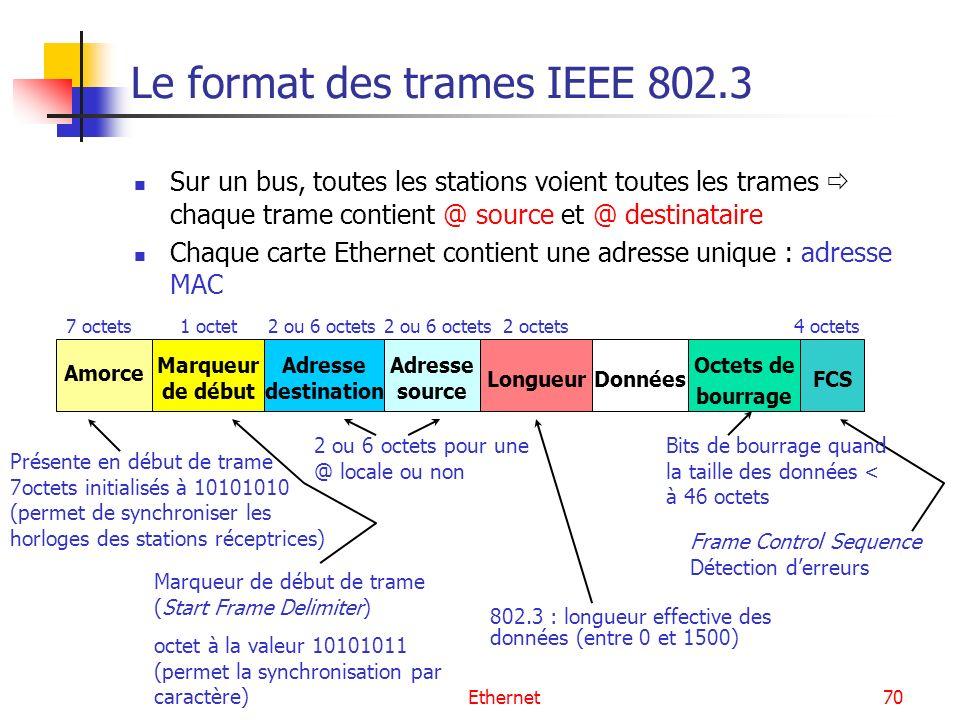 Le format des trames IEEE 802.3