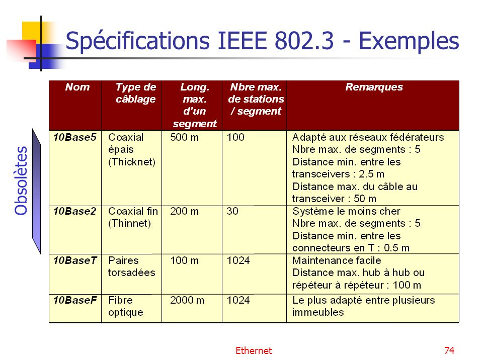 Spécifications IEEE 802.3 - Exemples