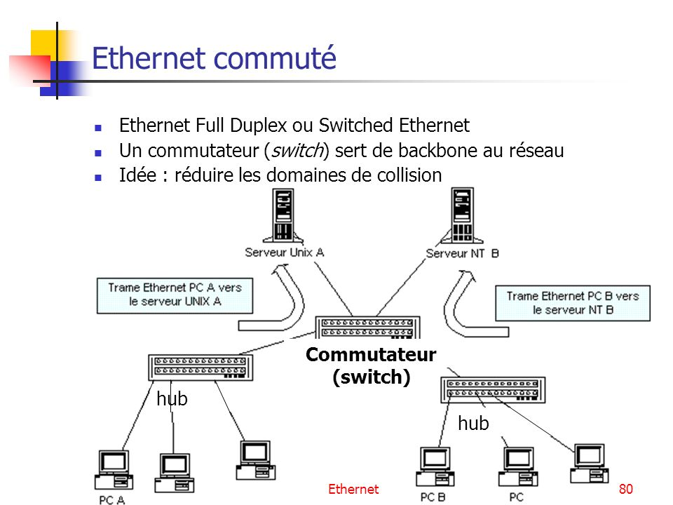 Ethernet commuté Ethernet Full Duplex ou Switched Ethernet