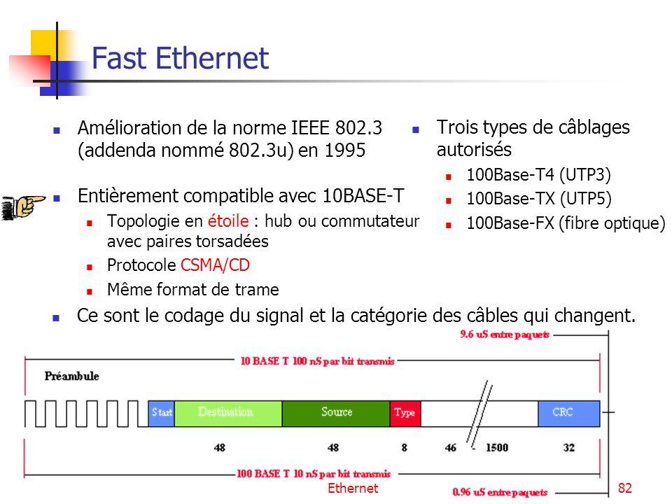 Fast Ethernet Amélioration de la norme IEEE 802.3 (addenda nommé 802.3u) en 1995. Entièrement compatible avec 10BASE-T.