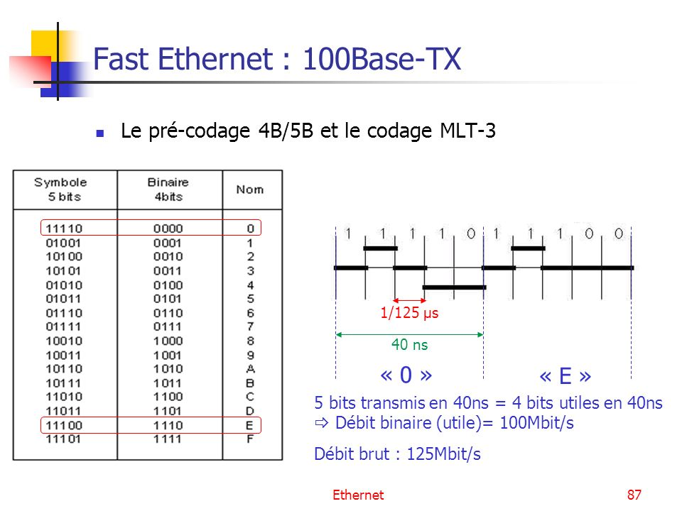Fast Ethernet : 100Base-TX