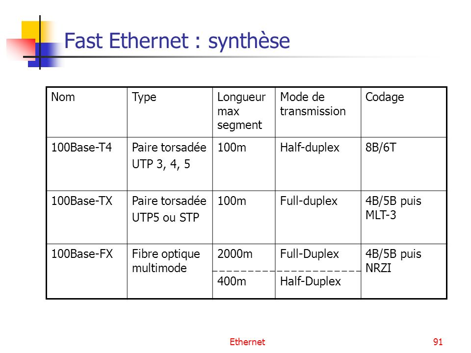 Fast Ethernet : synthèse