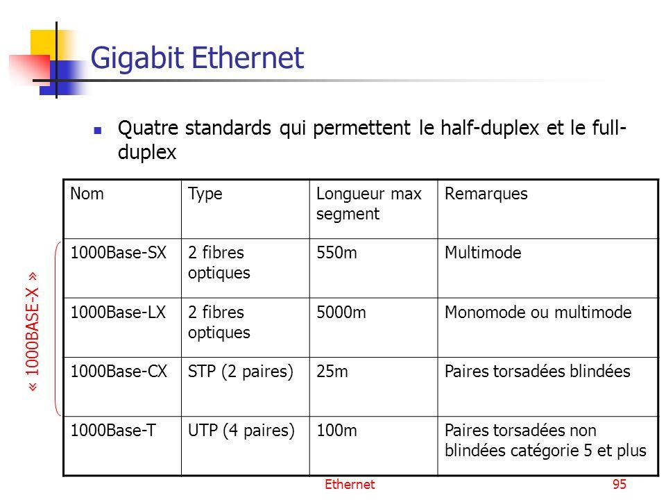Gigabit Ethernet Quatre standards qui permettent le half-duplex et le full-duplex. Nom. Type. Longueur max segment.