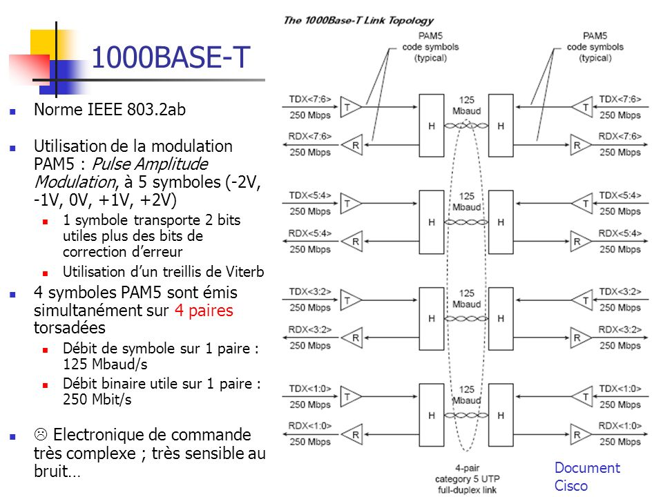 1000BASE-T Norme IEEE 803.2ab. Utilisation de la modulation PAM5 : Pulse Amplitude Modulation, à 5 symboles (-2V, -1V, 0V, +1V, +2V)
