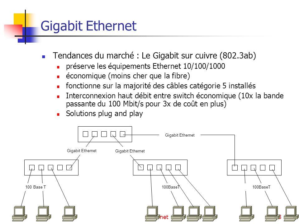 Gigabit Ethernet Tendances du marché : Le Gigabit sur cuivre (802.3ab)