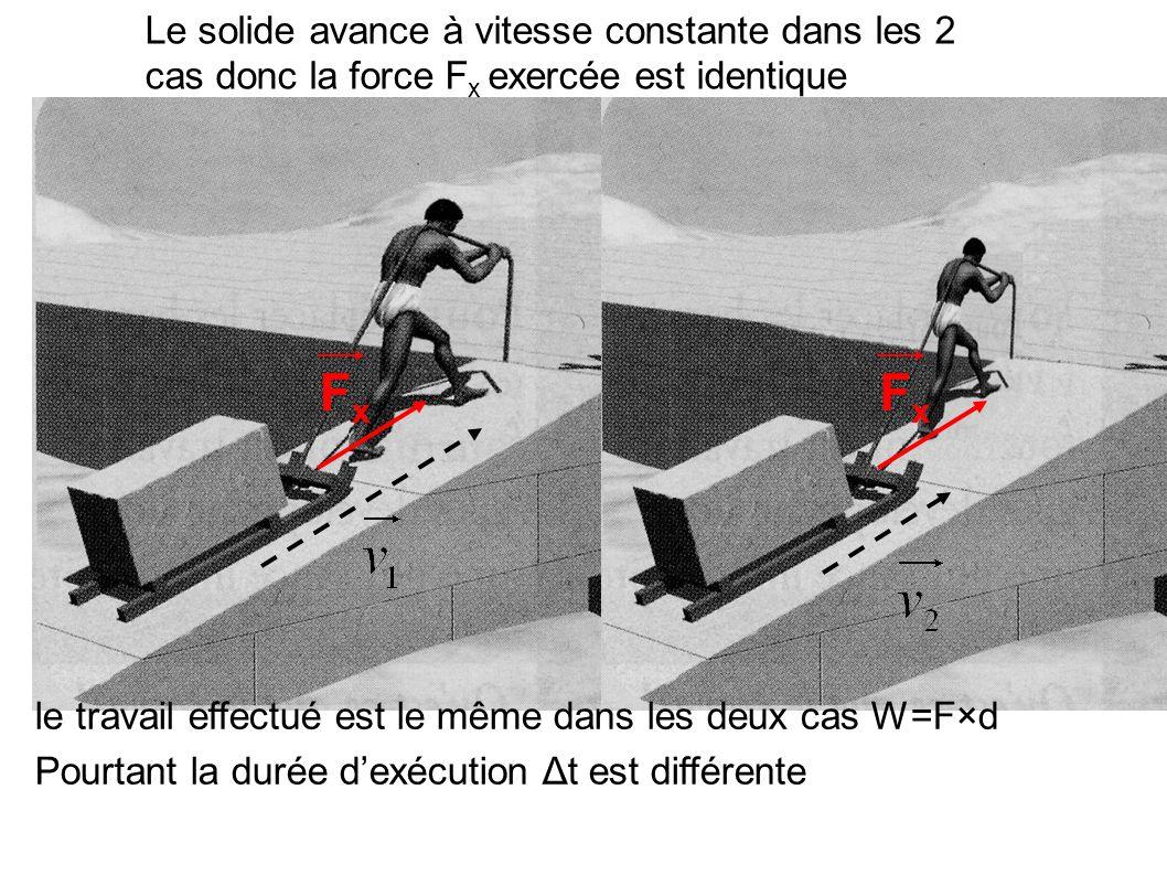 Le solide avance à vitesse constante dans les 2 cas donc la force Fx exercée est identique