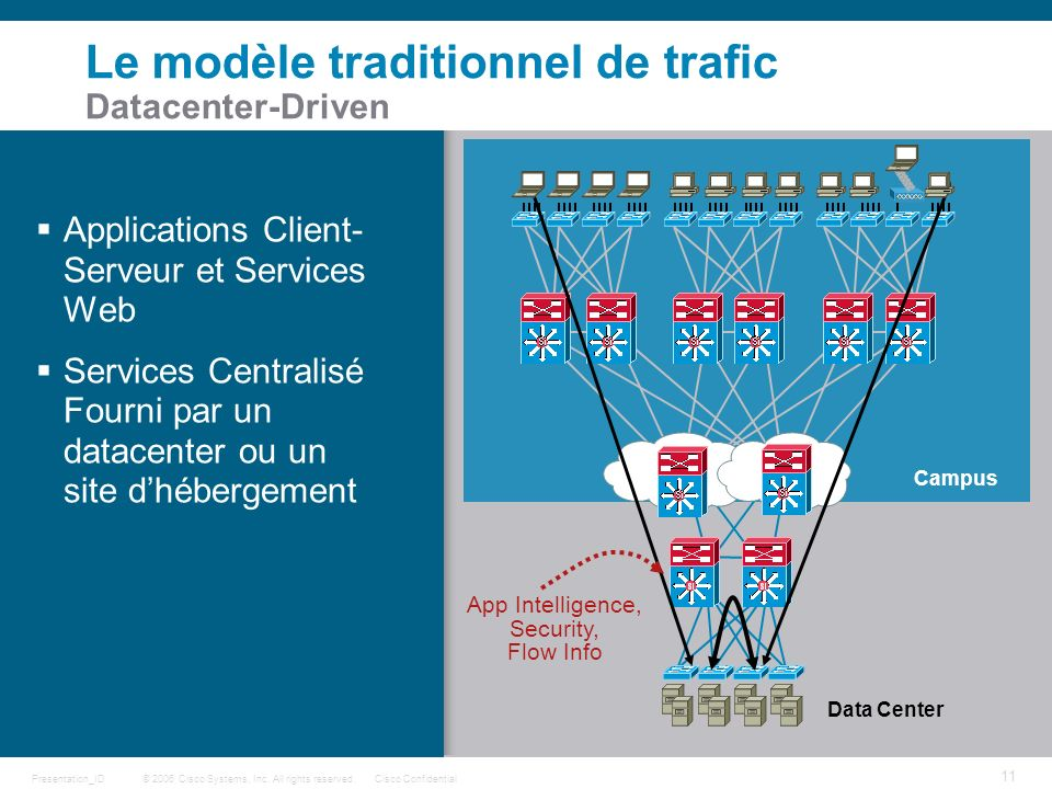 Le modèle traditionnel de trafic Datacenter-Driven