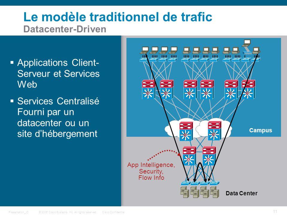 Le modèle traditionnel de trafic Datacenter-Driven