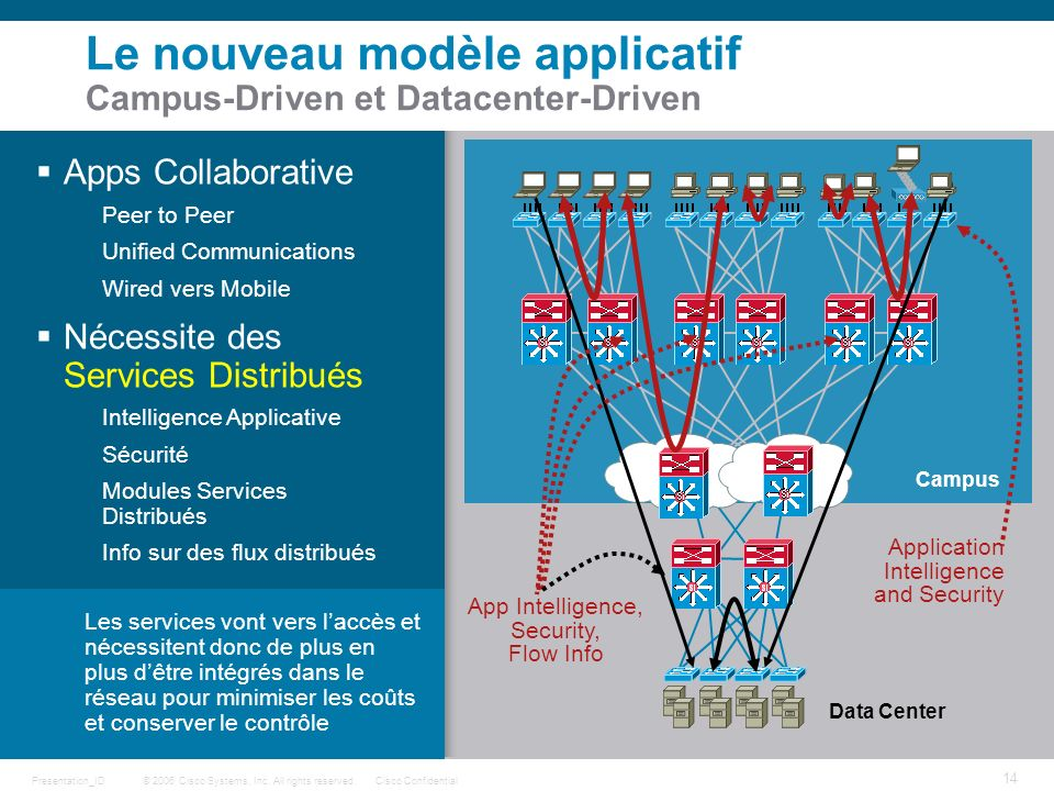 Le nouveau modèle applicatif Campus-Driven et Datacenter-Driven