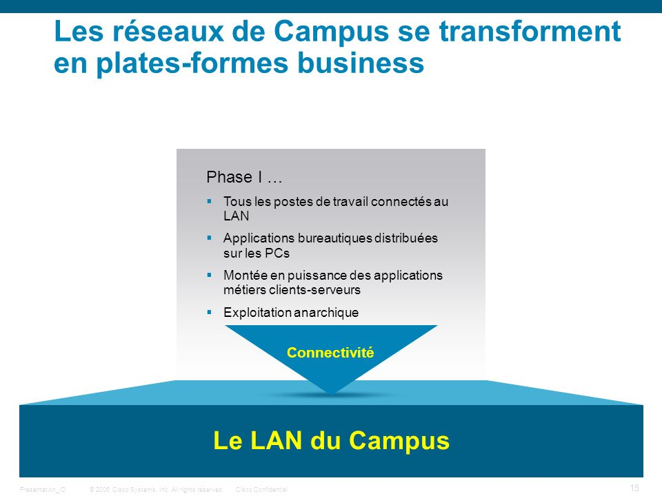 Les réseaux de Campus se transforment en plates-formes business