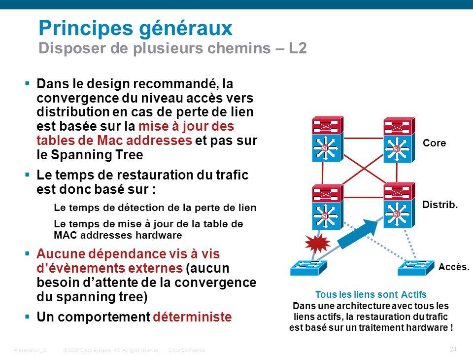 Principes généraux Disposer de plusieurs chemins – L2