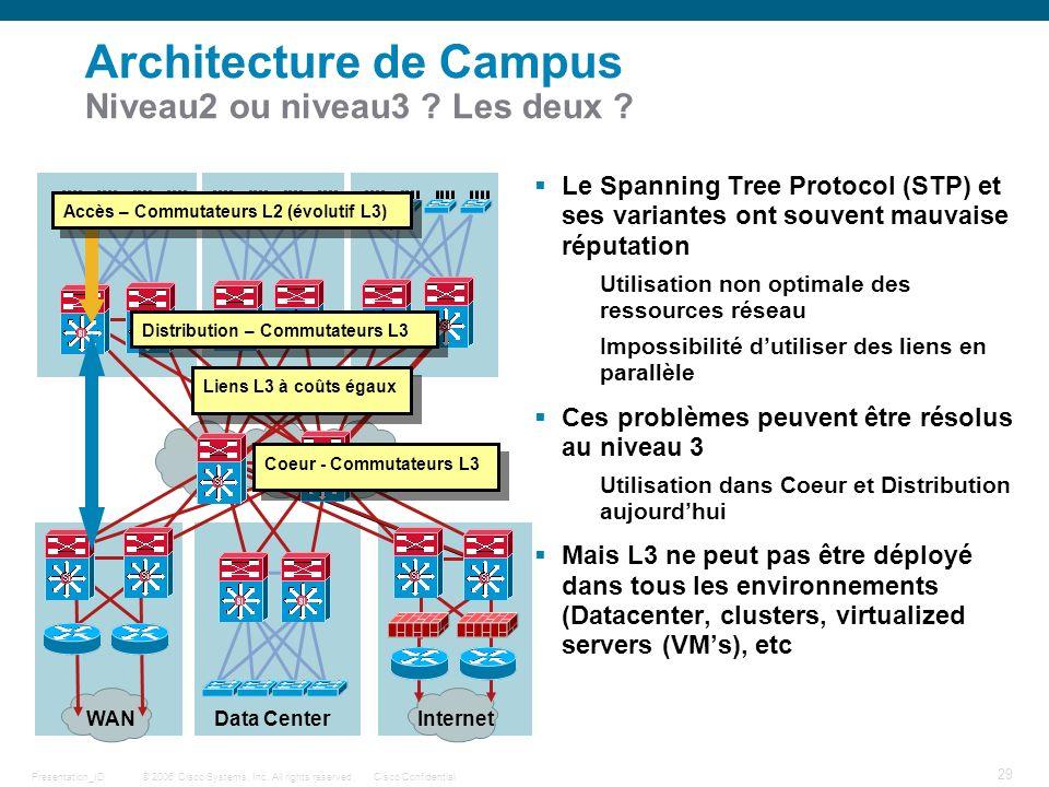 Architecture de Campus Niveau2 ou niveau3 Les deux