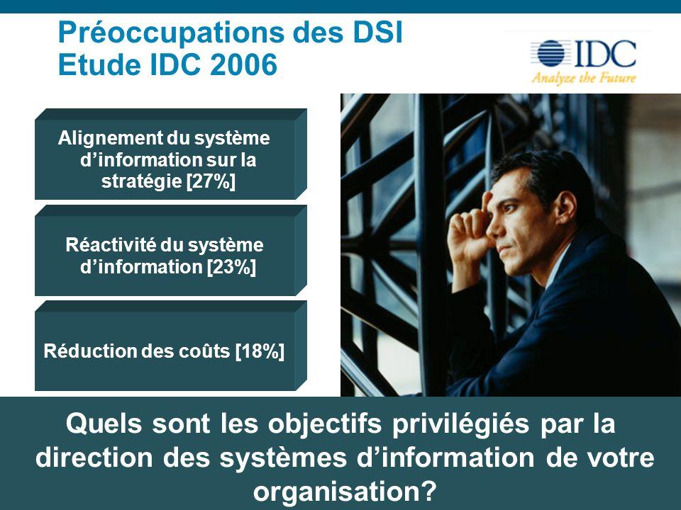 Préoccupations des DSI Etude IDC 2006