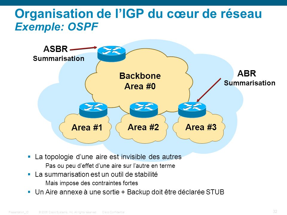 Organisation de l'IGP du cœur de réseau Exemple: OSPF