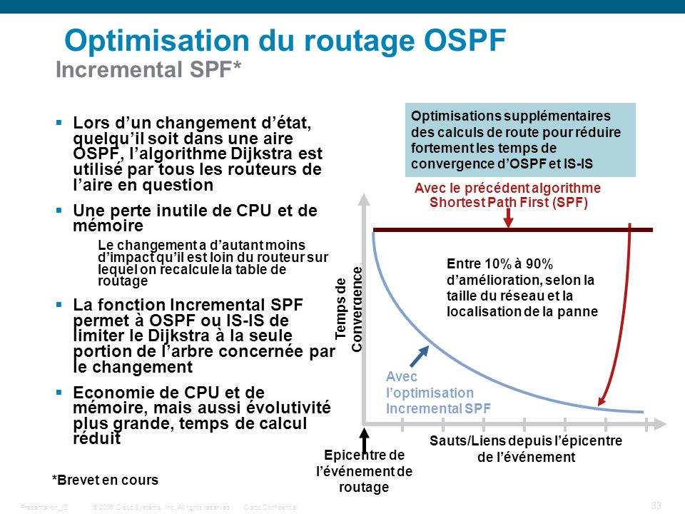 Optimisation du routage OSPF Incremental SPF*