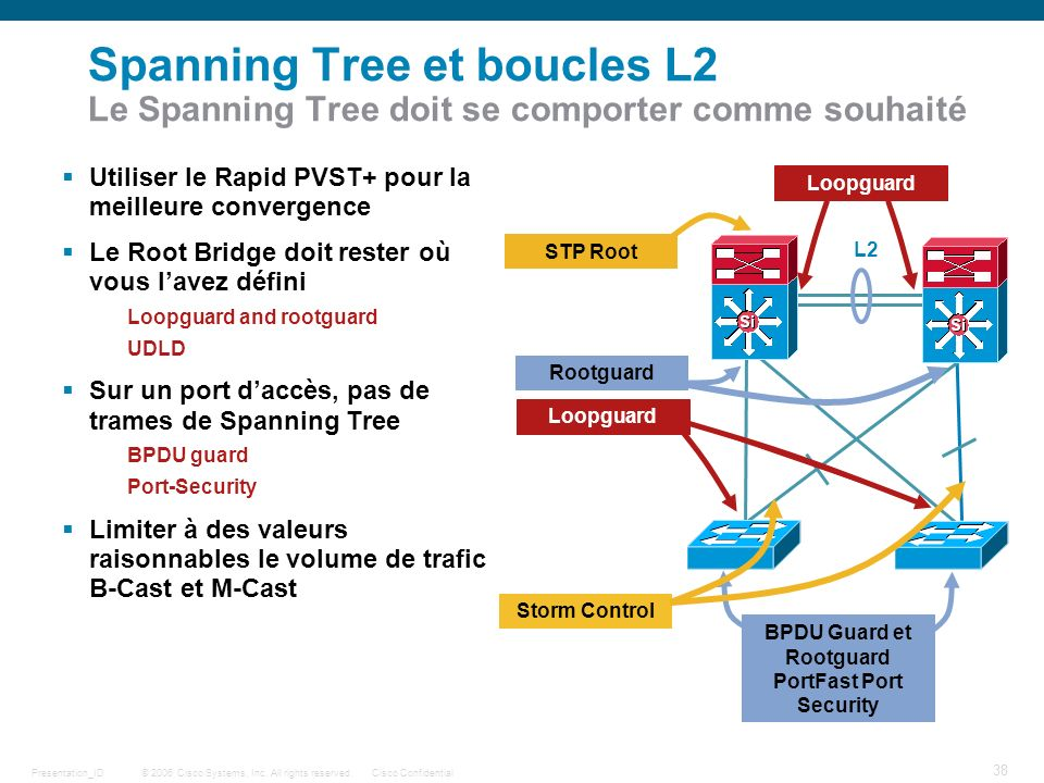 BPDU Guard et Rootguard PortFast Port Security