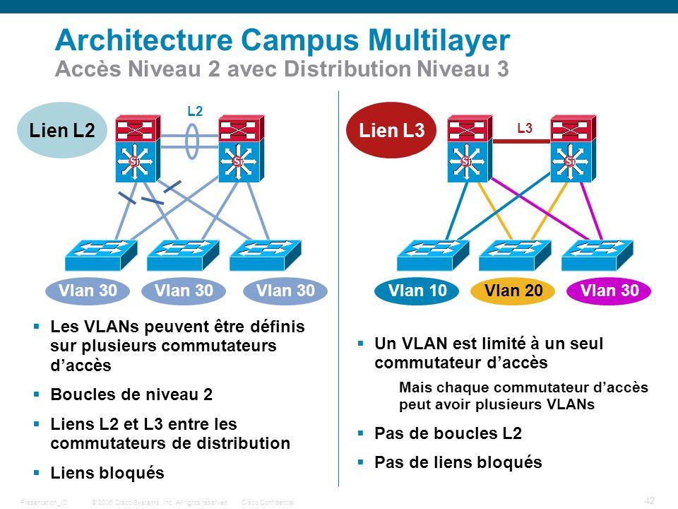 Architecture Campus Multilayer Accès Niveau 2 avec Distribution Niveau 3