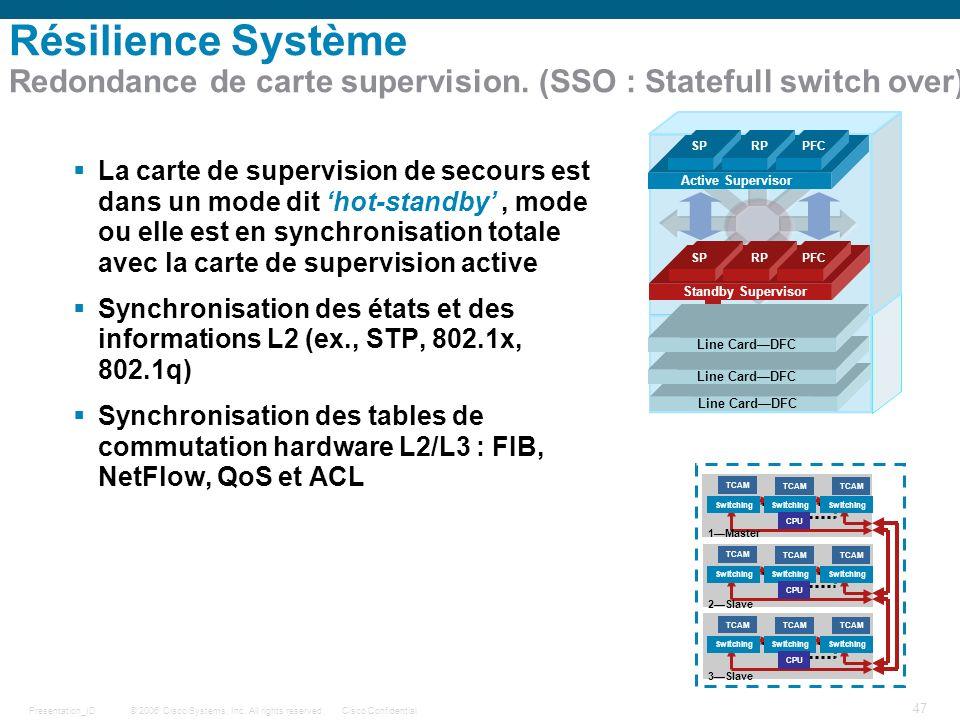 Résilience Système Redondance de carte supervision