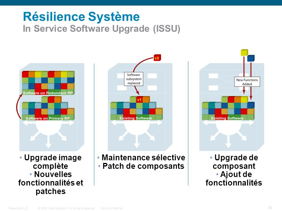 Résilience Système In Service Software Upgrade (ISSU)