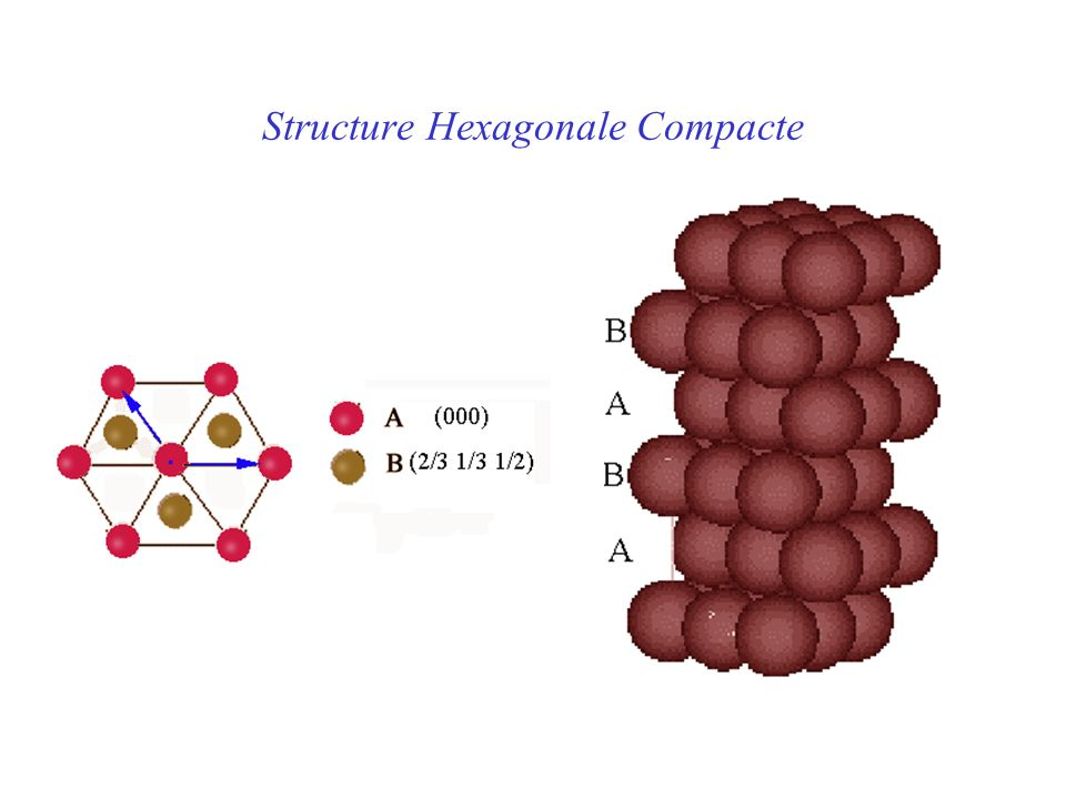 Structure Hexagonale Compacte