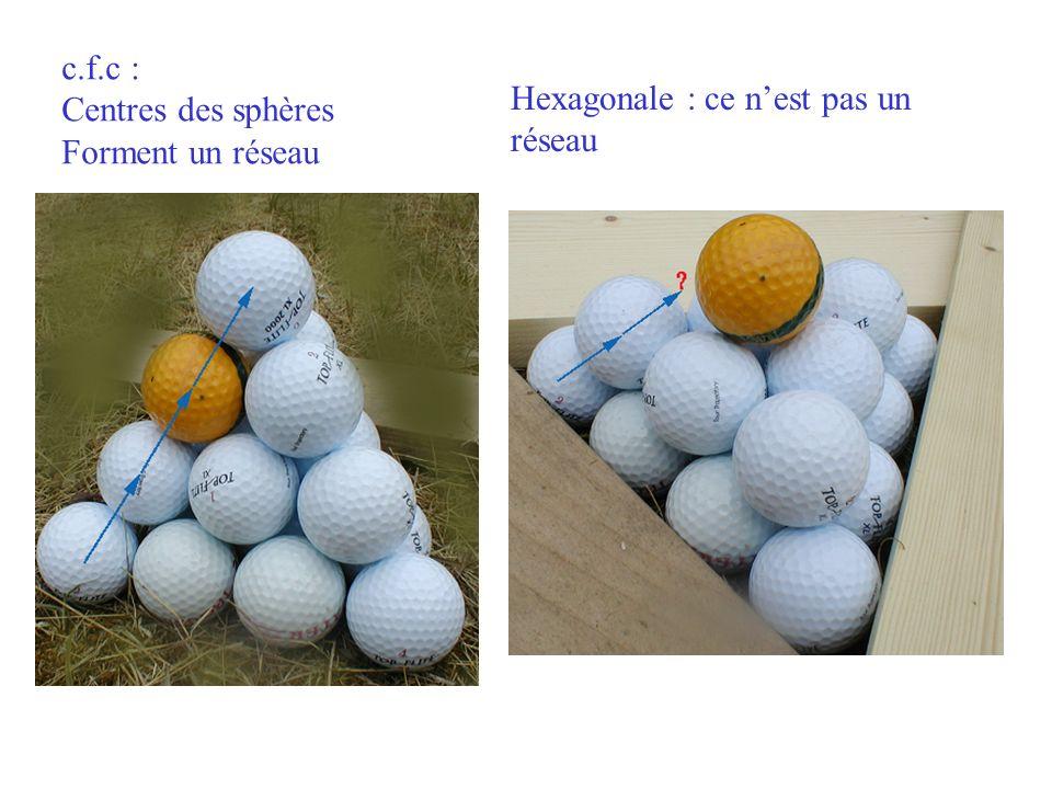 c.f.c : Centres des sphères Forment un réseau Hexagonale : ce n'est pas un réseau