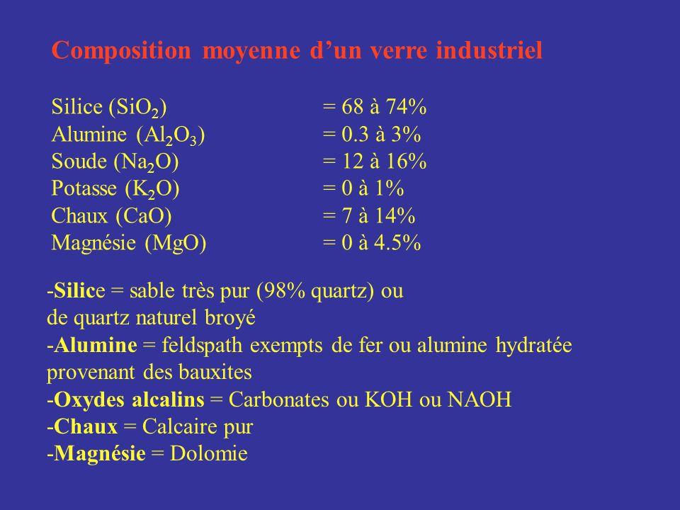 Composition moyenne d'un verre industriel