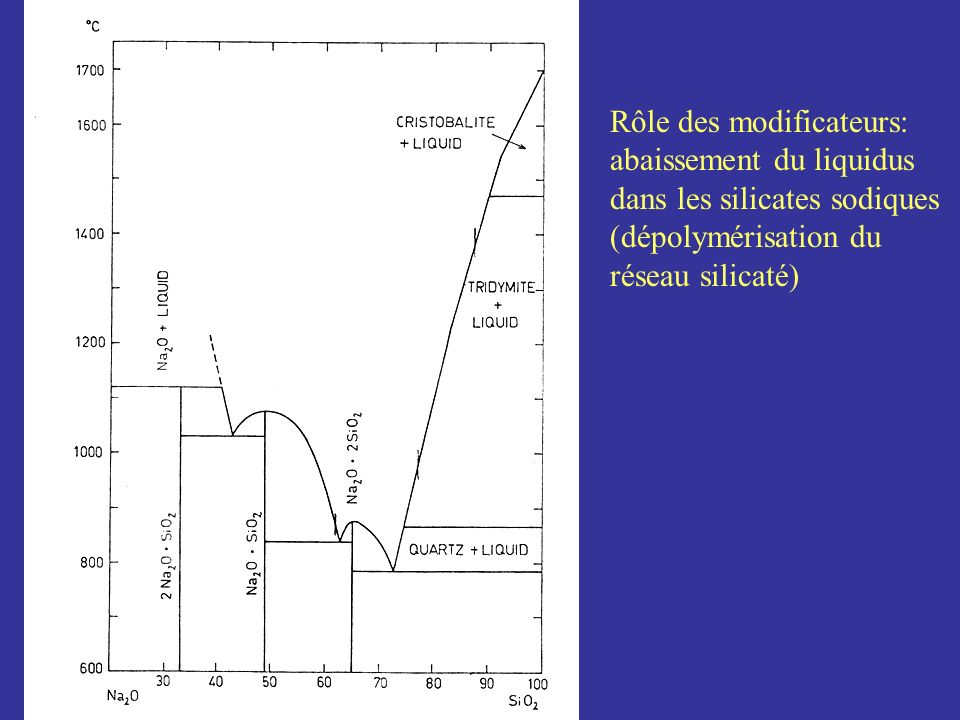 Rôle des modificateurs: abaissement du liquidus dans les silicates sodiques