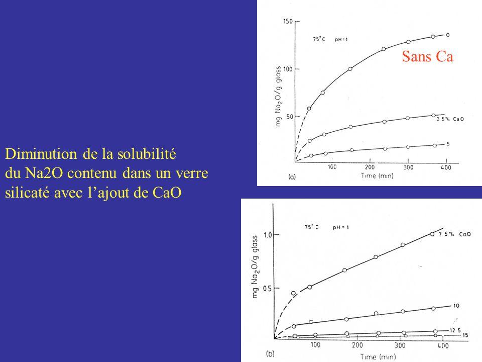 Sans Ca Diminution de la solubilité du Na2O contenu dans un verre silicaté avec l'ajout de CaO
