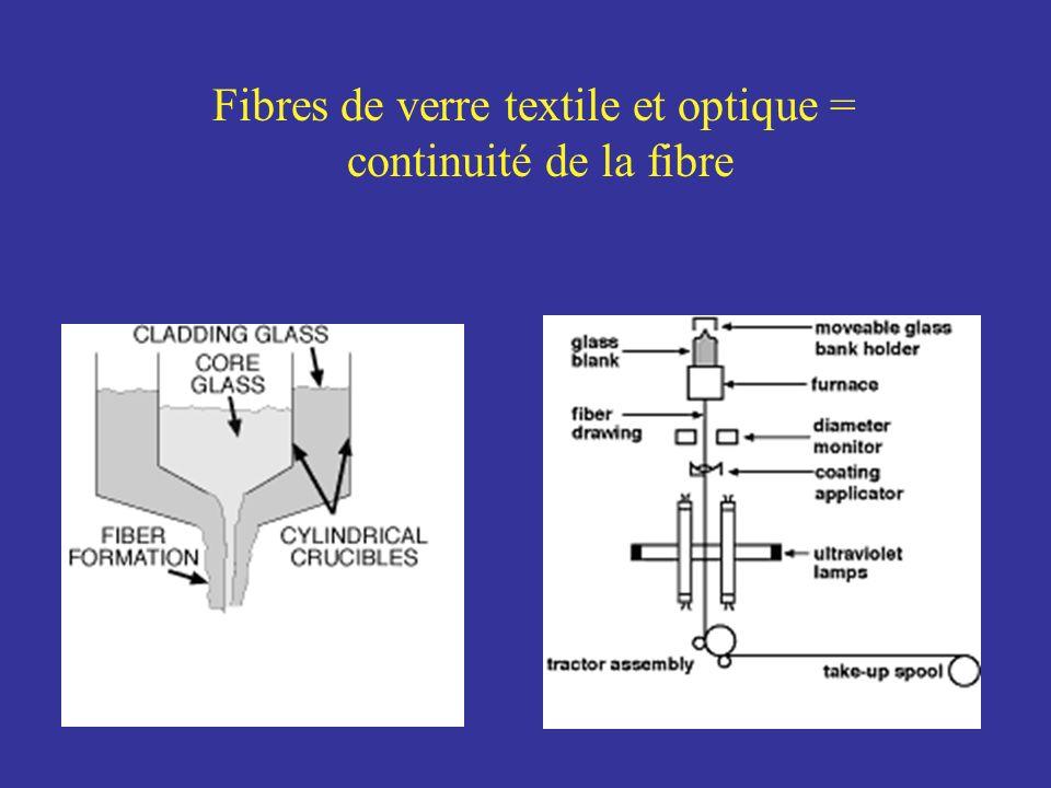 Fibres de verre textile et optique =