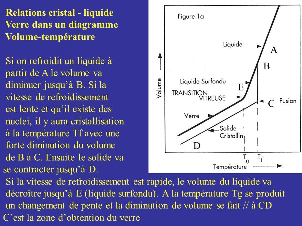 A B. C. D. E. Relations cristal - liquide. Verre dans un diagramme. Volume-température. Si on refroidit un liquide à.
