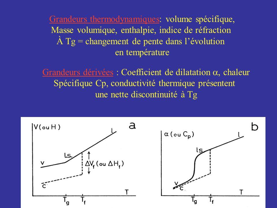 Grandeurs thermodynamiques: volume spécifique,