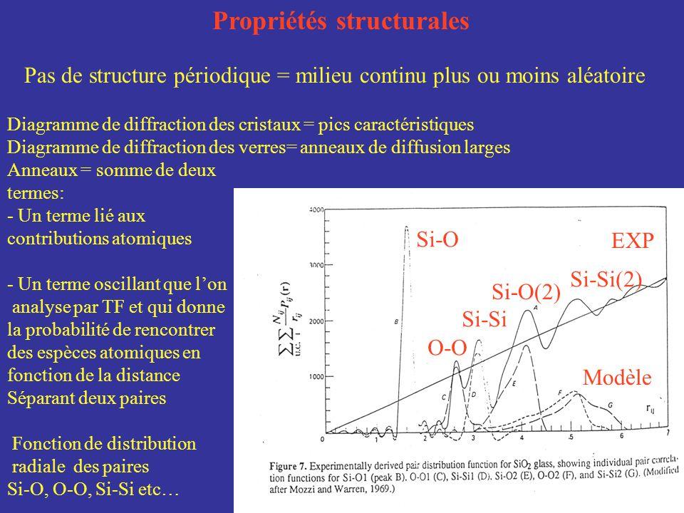 Propriétés structurales