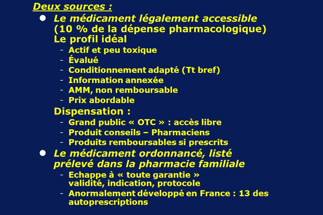 Le médicament ordonnancé, listé prélevé dans la pharmacie familiale