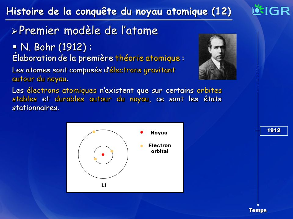 N. Bohr (1912) : Premier modèle de l'atome