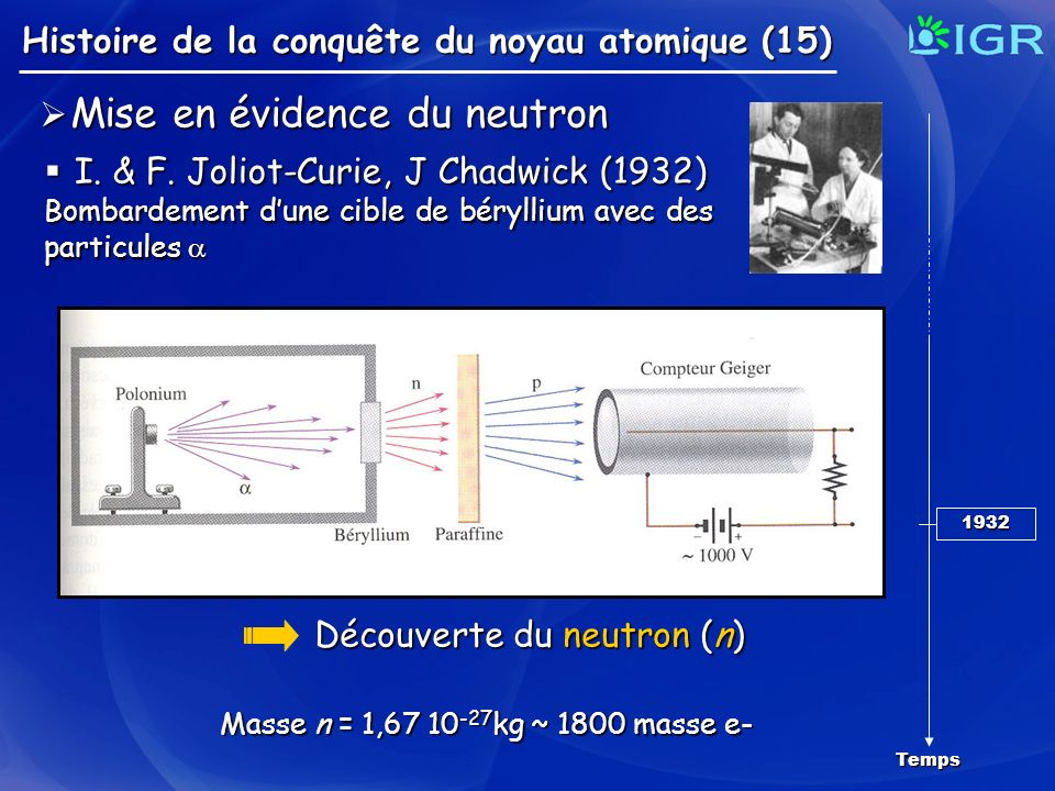 Mise en évidence du neutron I. & F. Joliot-Curie, J Chadwick (1932)