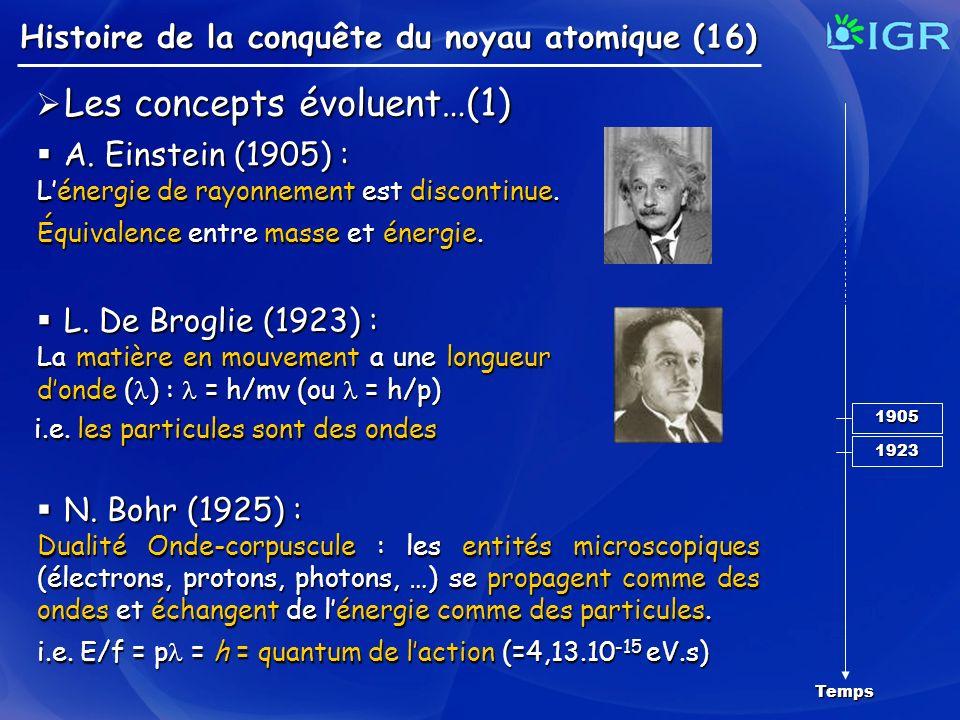 Les concepts évoluent…(1) A. Einstein (1905) :