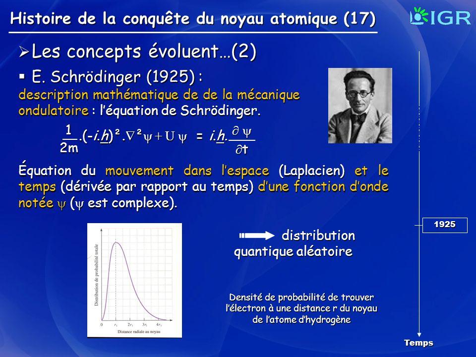 Les concepts évoluent…(2) E. Schrödinger (1925) :