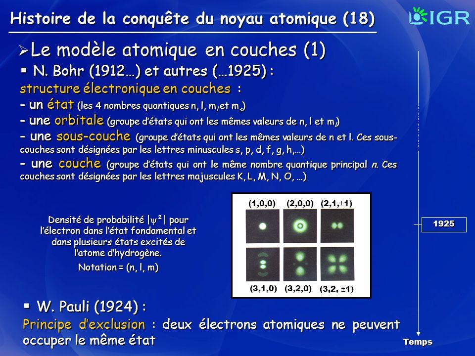 N. Bohr (1912…) et autres (…1925) :