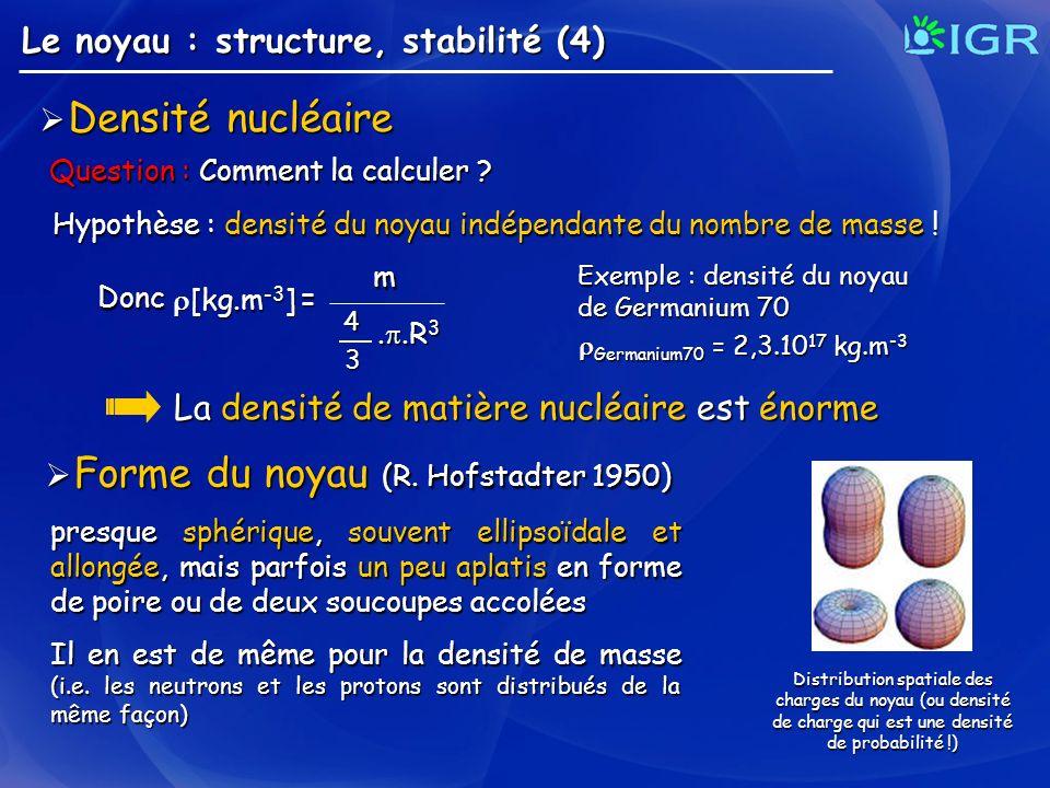 Forme du noyau (R. Hofstadter 1950)