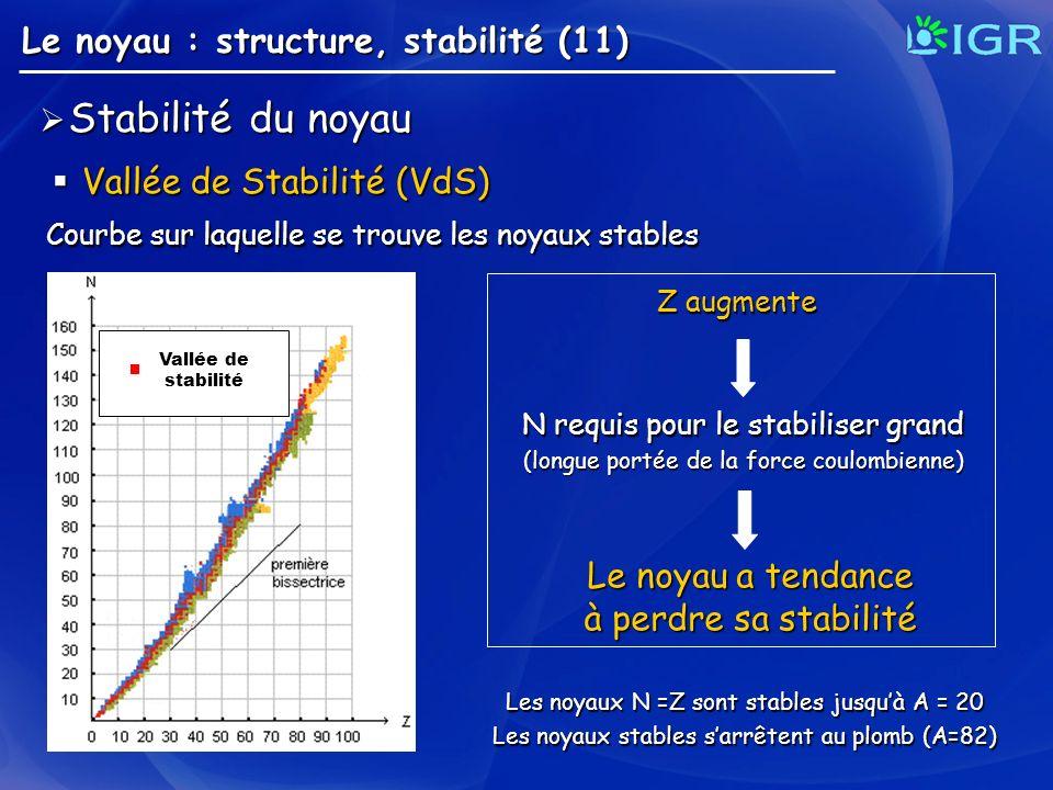 Vallée de Stabilité (VdS)