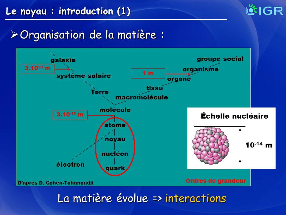 La matière évolue => interactions