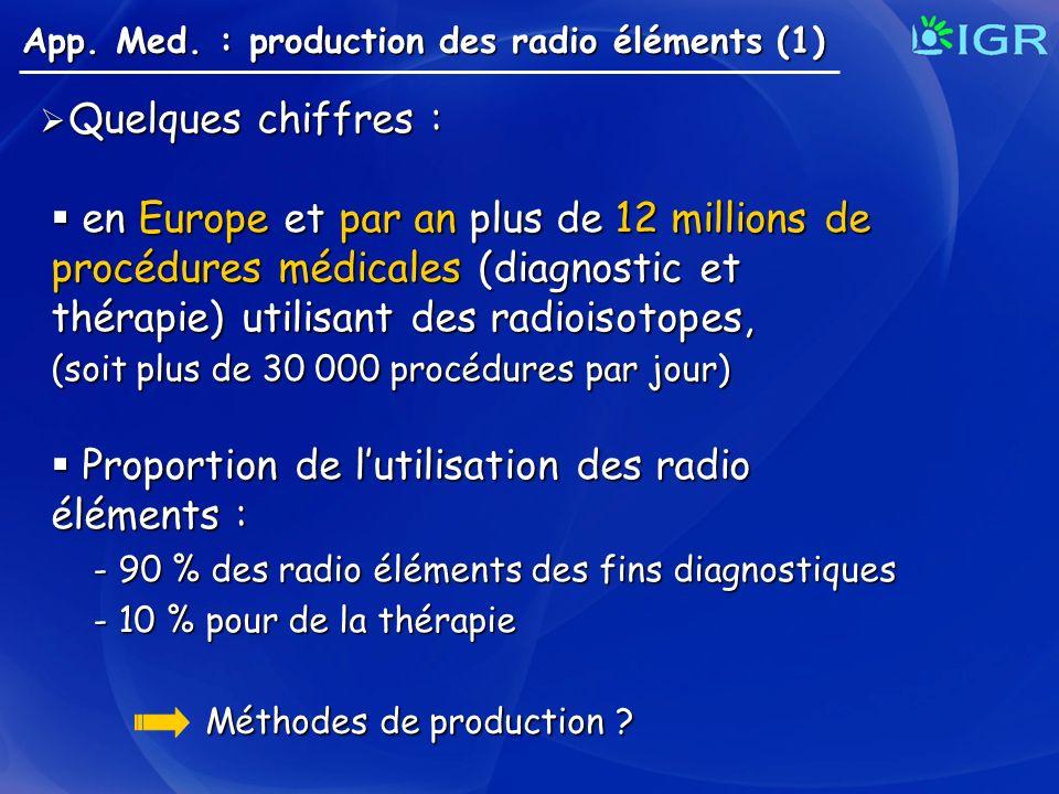 Proportion de l'utilisation des radio éléments :