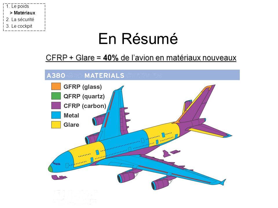 CFRP + Glare = 40% de l'avion en matériaux nouveaux