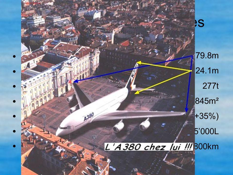 L'A380 en quelques chiffres