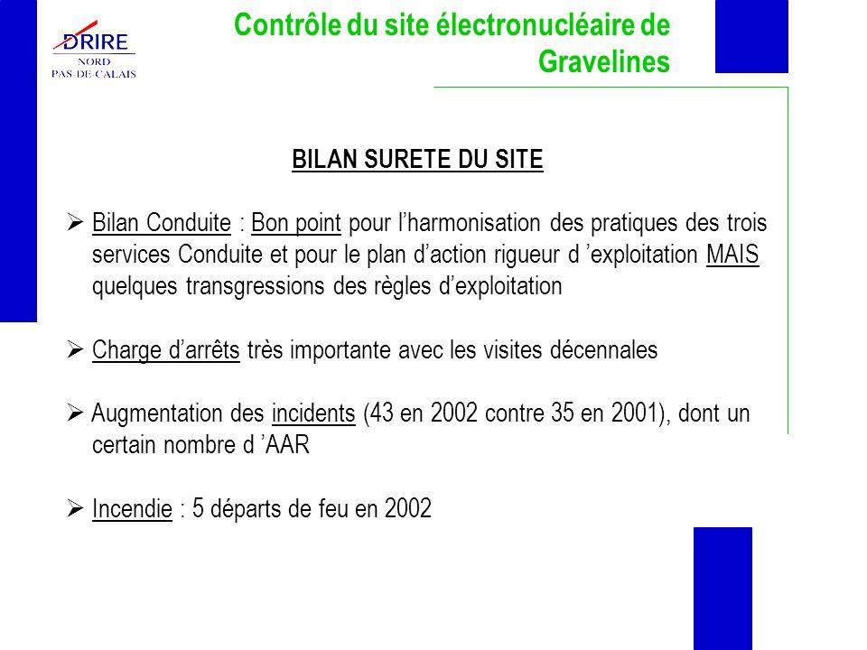 Contrôle du site électronucléaire de Gravelines