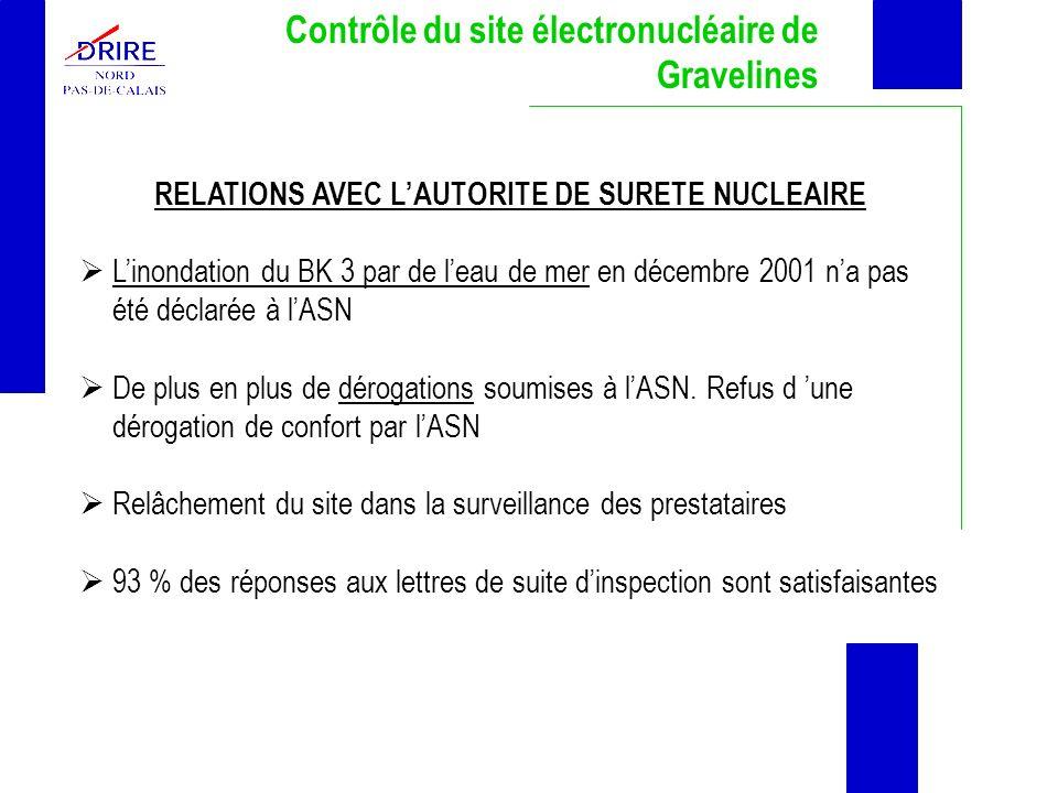 RELATIONS AVEC L'AUTORITE DE SURETE NUCLEAIRE