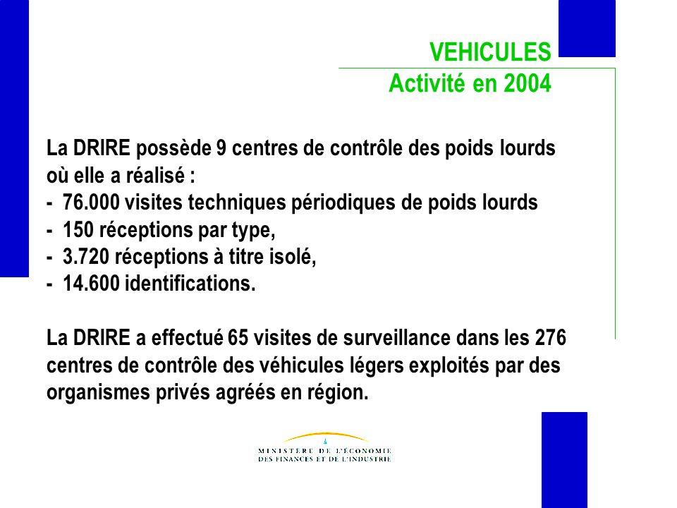 VEHICULES Activité en 2004. La DRIRE possède 9 centres de contrôle des poids lourds. où elle a réalisé :